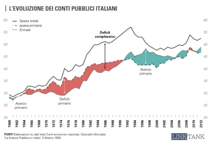 evoluzione-debito-pubblico-italiano.png